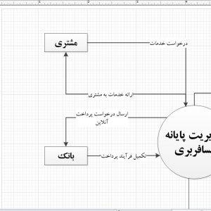 تجزیه و تحلیل سیستم مدیریت پایانه مسافربری با ویزیو