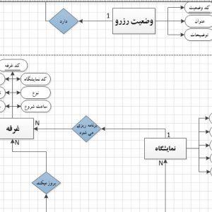 نمودار ERD سیستم رزرو غرفه نمایشگاه با ویزیو