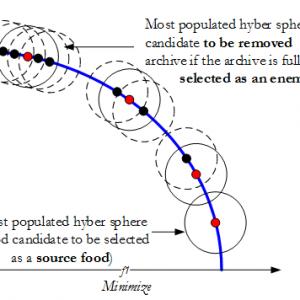 پروژه پیاده سازی الگوریتم بهبود یافته سنجاقک(BDA)با متلب (شبیه سازی مقاله الزویر)