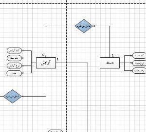 نمودار ERD سیستم آرایشگاه (زنانه) با ویزیو