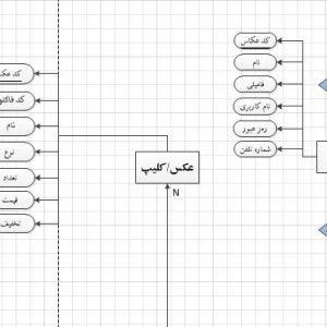 نمودار ERD سیستم آتلیه با ویزیو
