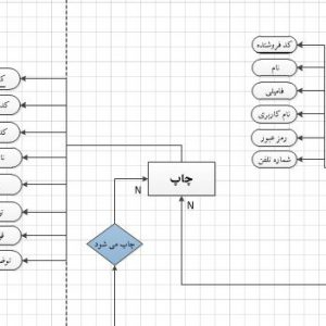 نمودار ERD سیستم چاپ خانه با ویزیو