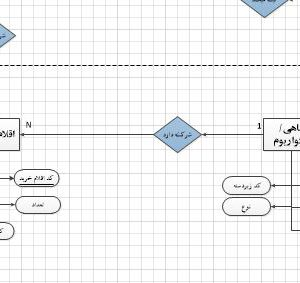 نمودار ERD سیستم آکواریوم فروشی با ویزیو