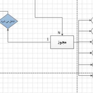 نمودار ERD سیستم اداره اماکن با ویزیو