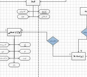 نمودار ERD سیستم فروشگاه لوازم صنعتی با ویزیو