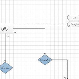نمودار ERD سیستم کارخانه تولیدی کیف بخش انبارداری با ویزیو