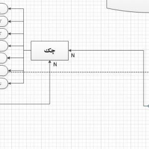 نمودار ERD سیستم کارخانه تولیدی کمپوت بخش فروش با ویزیو