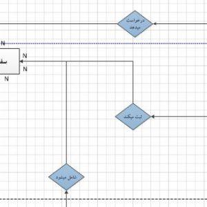 نمودار ERD سیستم کارخانه ساخت سپر با ویزیو
