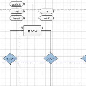 نمودار ERD سیستم ساندویچی با ویزیو
