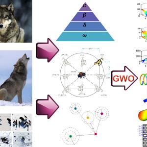 پروژه پیاده سازی الگوریتم بهینه سازی گرگ (GWO) با متلب (شبیه سازی مقاله الزویر)