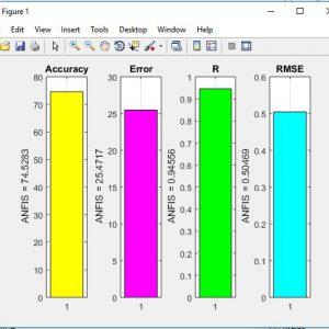 پروژه طبقه بندی مجموعه داده ارزیابی دستیار آموزش با سیستم استنتاج عصبی-فازی (ANFIS) در متلب
