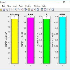 پروژه طبقه بندی مجموعه اطلاعات باغ وحش با سیستم استنتاج عصبی-فازی (ANFIS) در متلب