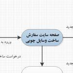 نمودار ERD باویزیو , نمودار DFD سطح صفر باویزیو , نمودار DFDسطح یک با ویزیو , نمودار ERD باVisio , نمودار DFD باVisio , نمودار STD باVisio ,نمودار ERD سیستم سایت سفارش ساخت وسایل چوبی (نجاری) , سیستم سایت سفارش ساخت وسایل چوبی (نجاری) , تجزیه و تحلیل سیستم سایت سفارش ساخت وسایل چوبی (نجاری) با ویزیو , تحلیل سیستم سایت سفارش ساخت وسایل چوبی (نجاری) , نمودار ERD سیستم سایت سفارش ساخت وسایل چوبی (نجاری) با ویزیو , دانلود نمودار ERD سیستم سایت سفارش ساخت وسایل چوبی (نجاری) , تحلیل سیستم سایت سفارش ساخت وسایل چوبی (نجاری) با Visio , پروژه سیستم سایت سفارش ساخت وسایل چوبی (نجاری) , پروژه سیستم سایت سفارش ساخت وسایل چوبی (نجاری) با ویزیو , پروژه دانشجویی, دانلود پروژه دانشجویی, پروژه تجزیه و تحلیل سیستم سایت سفارش ساخت وسایل چوبی (نجاری) , نمودار STD , دانلود نمودار , STDطراحی نمودارSTD , نمودار STD سیستم سایت سفارش ساخت وسایل چوبی (نجاری) ,نمودار DFD سطح صفر سیستم سایت سفارش ساخت وسایل چوبی (نجاری) , نمودار DFD سطح یک سیستم سایت سفارش ساخت وسایل چوبی (نجاری), نمودار DFD سیستم سایت سفارش ساخت وسایل چوبی (نجاری) با ویزیو , نمودار STD سیستم سایت سفارش ساخت وسایل چوبی (نجاری) با ویزیو , دانلود نمودار DFD سیستم سایت سفارش ساخت وسایل چوبی (نجاری) , دانلود نمودار STD سیستم سایت سفارش ساخت وسایل چوبی (نجاری)