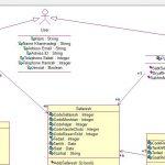 رشنال رز , نمودارهای رشنال رز , پروژه رشنال رز , دانلود پروژه رشنال رز , تجزیه و تحلیل سیستم نجاری , پروژه سیستم نجاری ,پروژه سیستم نجاری با Rational Rose , نمودار یوزکیس سیستم نجاری , نمودار ترتیبی سیستم نجاری , نمودار همکاری سیستم نجاری , نمودار کلاس سیستم نجاری , نمودار وضعیت سیستم نجاری , نمودار فعالیت سیستم نجاری