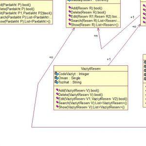 پروژه تجزیه و تحلیل سیستم آنلاین رزرو بلیط نمایشگاه بازیهای کامپیوتری با رشنال رز