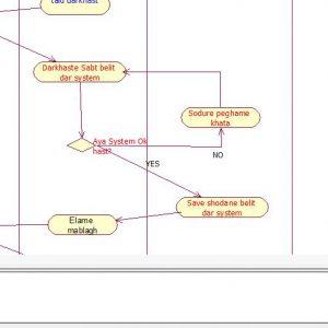پروژه تجزیه و تحلیل سیستم خرید بلیط نمایشگاه بازیهای کامپیوتری با رشنال رز