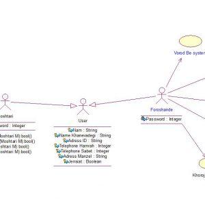پروژه تجزیه و تحلیل سیستم رزرو غرفه نمایشگاه با رشنال رز