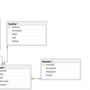 پروژه نمودار ER سيستم حسابداری بیمارستان با اسكيوال سرور (Sql Server)