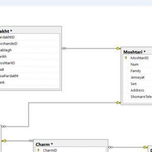 پروژه نمودار ER سيستم چرم فروشی با اسكيوال سرور (Sql Server)