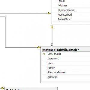 پروژه نمودار ER سيستم دبیرخانه دانشگاه با اسكيوال سرور (Sql Server)