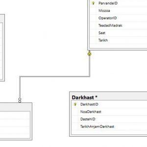 پروژه نمودار ER سيستم دفتر خدمات و پیشخوان با اسكيوال سرور (Sql Server)
