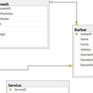 پروژه نمودار ER سامانه آنلاین همراه اول با اسكيوال سرور (Sql Server)
